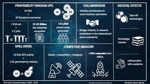 European Space Agency D/OPS